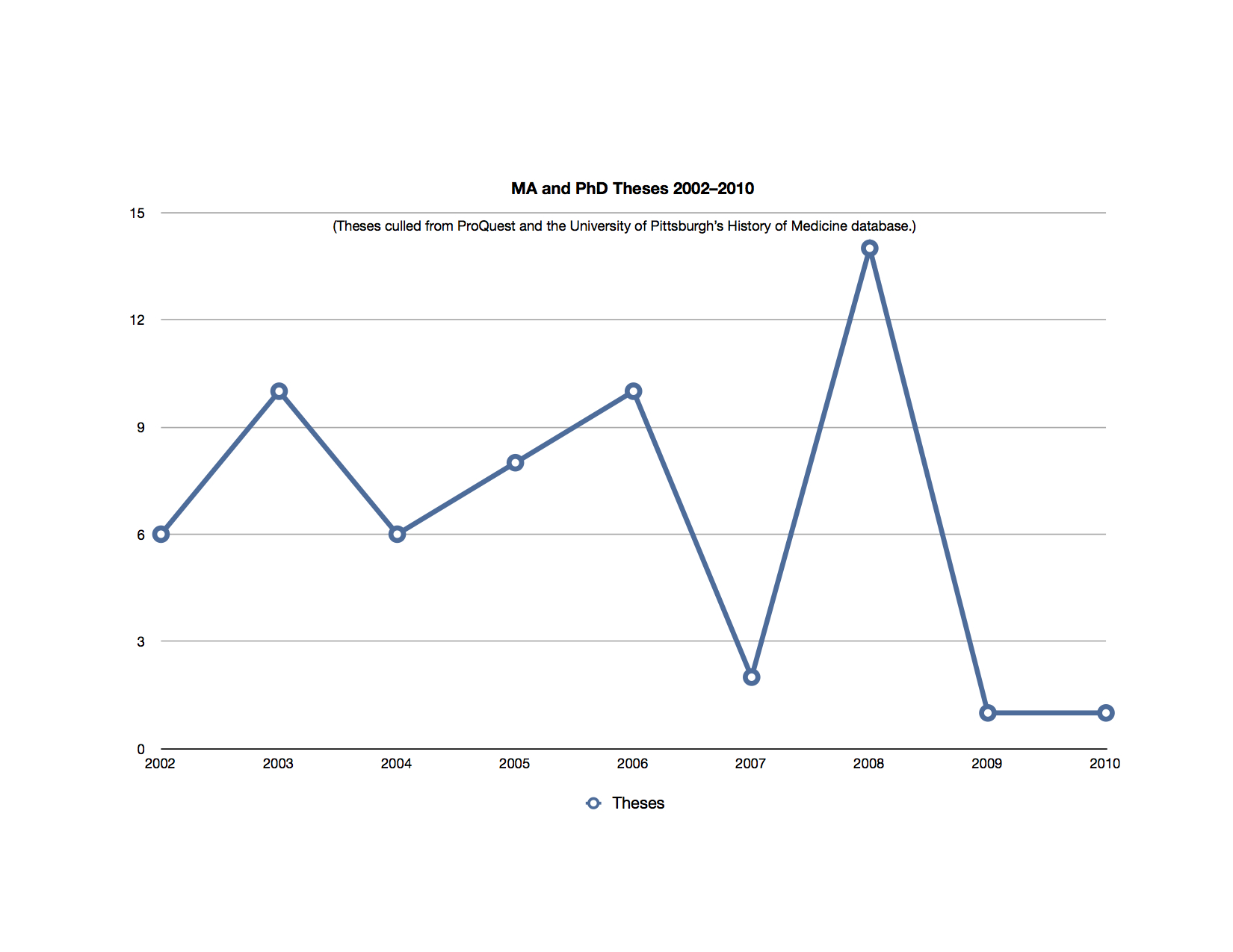 A totally useless graph showing the number of theses completed each year from 2002-2010.