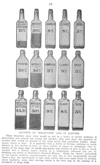 Illustration showing the alcohol content of different patent medicines (Source: Samuel Adams, The Great American Fraud (1906), 14).